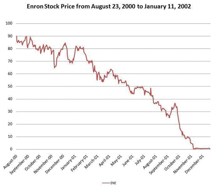 Enron's Stock Price has plummeted from August of 2000 to December of 2001